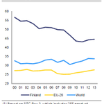 More work to do to diversify exports from #Finland? See #EuropeanSemester Country Report http://t.co/daNDukaAKP http://t.co/HQIxlR86xE