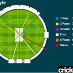 RT @cricketnext: #CWC15: Here's @henrygayle's Batting Spider Web.   LIVE: http://t.co/0Ormddd26e    #INDvsWI #Gayle