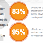 Check out the latest data from #ILO Better Work on women in garment factories #IWD2015 http://t.co/zuLZRPW8uN http://t.co/nkiMxSpIgn