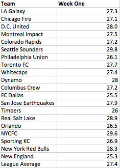 I calculated the average age of #MLS starting lineups in week one: http://t.co/qUsREuj9w8