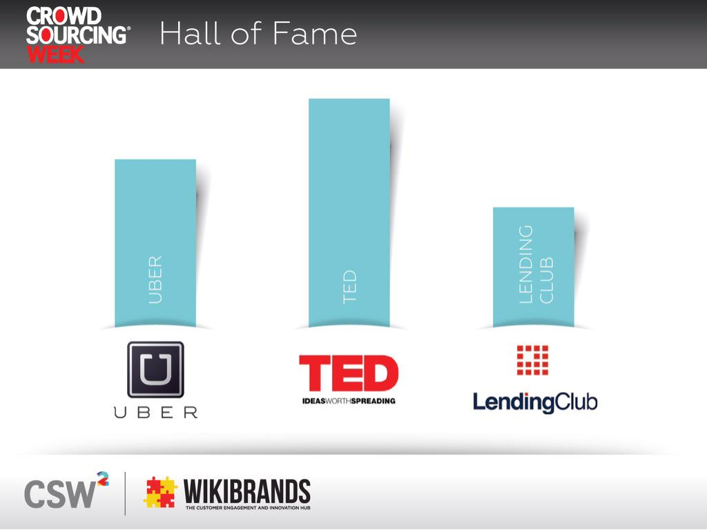 The Crowdsourcing Hall of Fame - our 2015 inductees @uber @TEDTalks and @LendingClub #cswvenice #crowdsourcing http://t.co/7r4NipZIpD