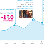 @Expo2015Milano sempre più social: 250 mila messaggi al mese secondo Blogmeter (INFOGRAFICA) http://t.co/iVINUOtehO http://t.co/Gn91kaEDC4