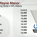 Reggie Wayne will not return to the Colts in 2015. He is 8th on the NFL All-Time list in receiving yards. http://t.co/9WzMnliHRI