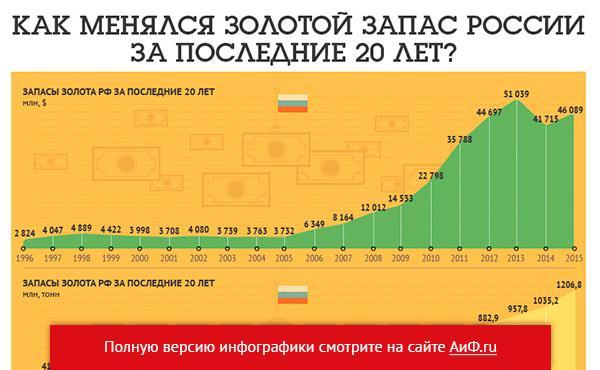 Где находится золотой запас россии на 2016