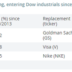 Every stock booted from the Dow in September 2013 has outperformed its replacement http://t.co/oX1HR8Pvny http://t.co/JlS2EVYwBV