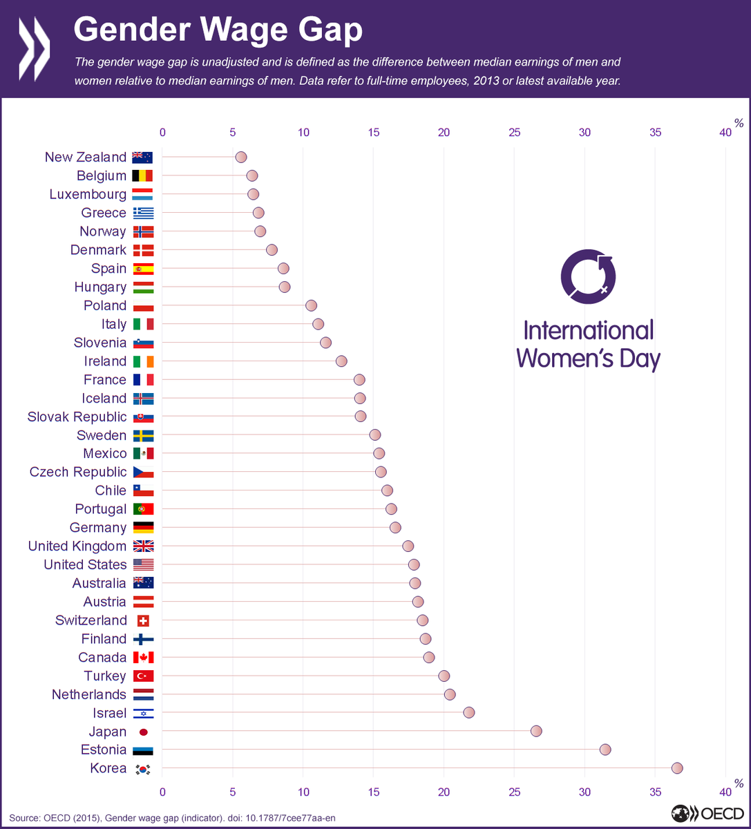How big is the wage gap in your country? http://t.co/5zAPojPtLl #IWD2015 http://t.co/XTdntCRfDQ