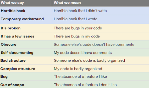 What Programmers Say vs. What They Mean http://t.co/UmkUM2vUFo
