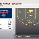 Hawks outscore Cavaliers in the paint 22-6 in 1st quarter, Atlantas most paint points in opening period this season. http://t.co/n1bTlWuwPx