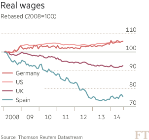 Evolució d salaris durant la crisi: - Alemanya: +5% - Estats Units: +5% - Regne Unit: -8% - Espanya: -25% (en blau) http://t.co/9pYy7chxy9