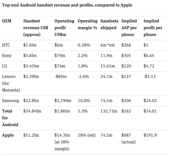 #Android OEM profitability by @charlesarthur (https://t.co/XbEyDLOOj4). OEMs tell me they're at peace with this. http://t.co/tU4PB5GZAf