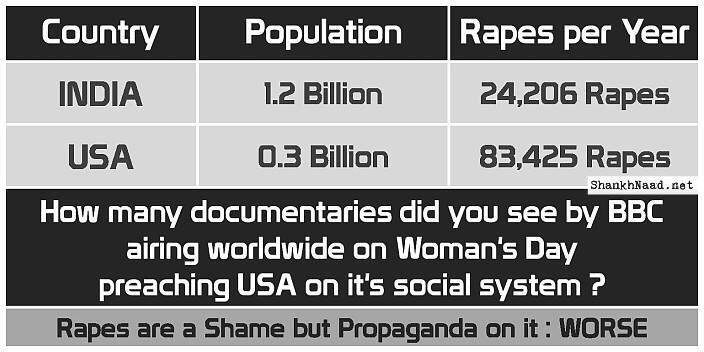 BBC claims that a woman is raped every 20 mins in India and then shares documentary. US seems to be scarier 3/20 mins http://t.co/eo6X2bjkYK