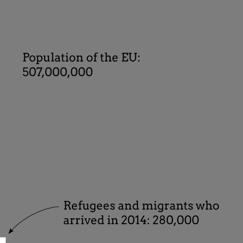 """For the morons writing headlines like """"Europe swamped by migrants"""", here's my Sunday dataviz http://t.co/haL5B2yV5O"""