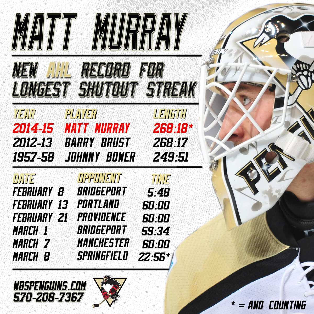THERE IT IS!  New AHL record for Matt Murray! http://t.co/ZpB77wIALD