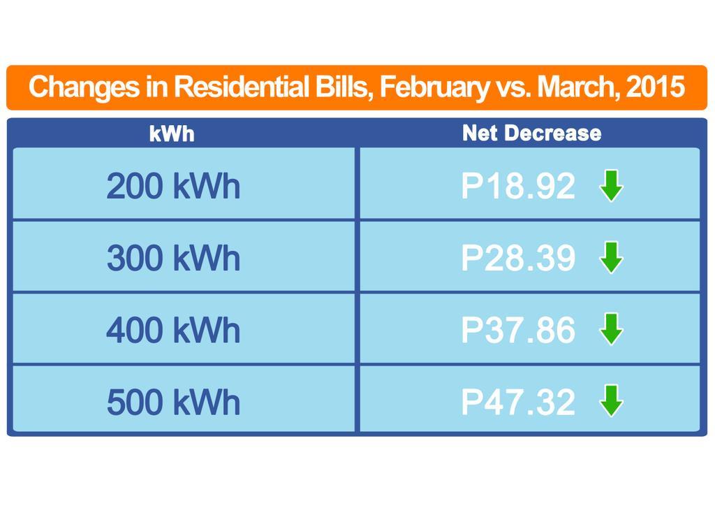 GOOD NEWS:Bababa ang singil sa kuryente ng P0.095/kWh ngayong MARCH,  katumbas ng P19 na bawas kada 200kWh na konsumo http://t.co/LHNctTN3X6