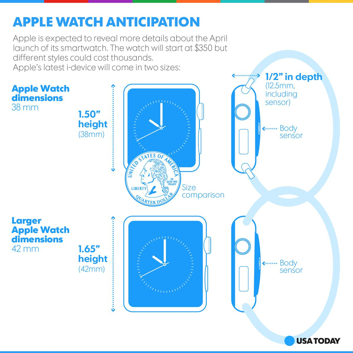 What we know so far about the apple watch specs. live blog ...