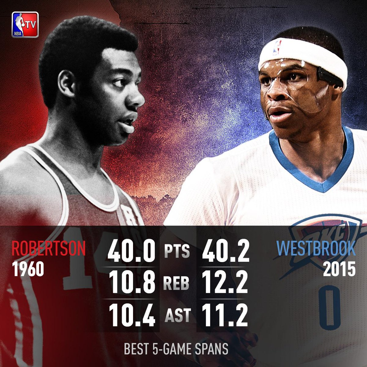 The big r russwest44 has matched oscar robertson with one of the