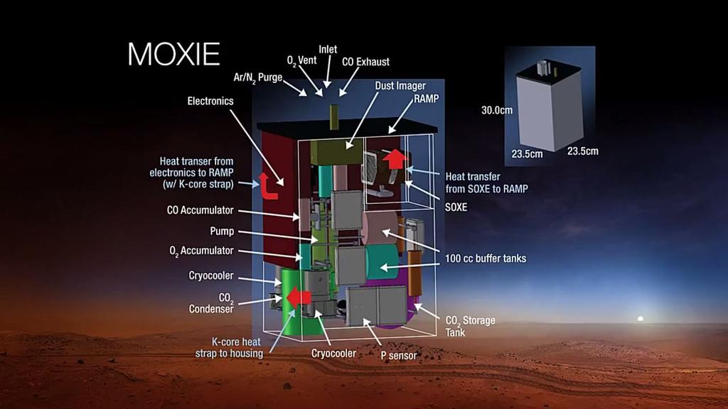 Neat. RT @marsrader 2020 NASA rover will include an MIT device to produce oxygen on Mars: http://t.co/B4uYjvJYNB http://t.co/fYL47CkTIt