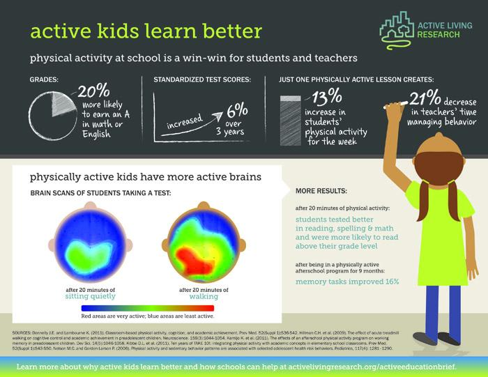 Making time for physical activity is not a break from academics - it's an investment in it. Via @AL_Research http://t.co/H9cqhB6zDn