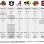 RT @AUBlog: RT @FootballAU: Comparing SEC Champion #Auburn among the BCS Top 10: http://t.co/3MDeHPflsX