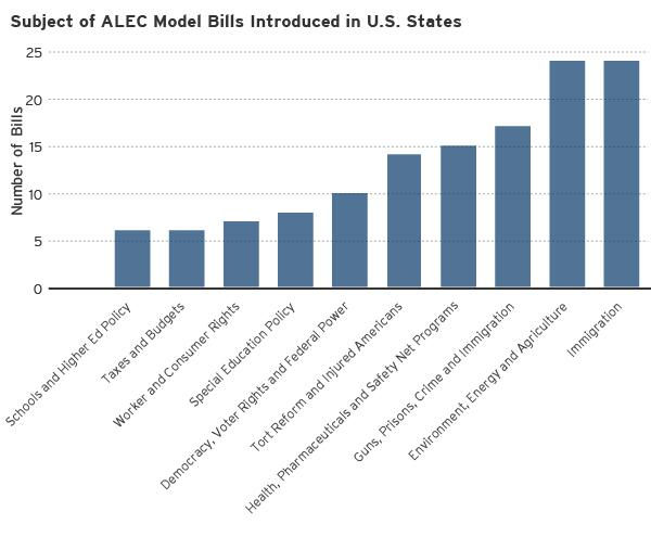#ALEC's Influence over Lawmaking in State Legislatures: New data from @MollyJackman http://t.co/wOmjnXLPBd http://t.co/tmlyAvHC7t