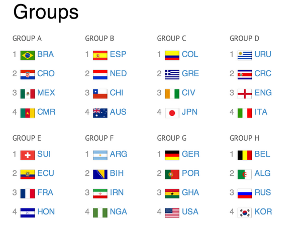 RT @ESPNFC: Here is the World Cup Draw in full, all 8 Groups.  #WCDraw http://t.co/gsTosYw6I6