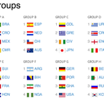 RT @Carraniq: Oh England! RT @ESPNFC: Here is the World Cup Draw in full, all 8 Groups.  #WCDraw http://t.co/goaVnRxVMl