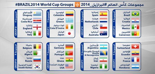 اليكم المجموعات ال-8 لنهائيات #كأس_العالم #البرازيل_2014 ! ما رأيكم في توزيع الفرق؟ من خدمة ومن أحرجت القرعة؟ http://t.co/Q7cN7sOXUF