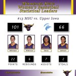 Minn. State WBB: No. 13 Mavericks were led in the game by wilkinson 22 points and 6 rebs. @acdavis3 7 helpers. http://t.co/o7AfylBrG3