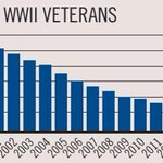 Sobering Statistics: The passing of the Greatest Generation http://t.co/F5N75f3sZT #PearlHarbor