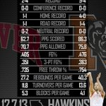 Get a look at todays matchup with the Tale of the Tape: Mercer vs. Denver | Hawkins Arena | 3 pm @DU_MHoops #ASunMBB http://t.co/u3J3A0rryp