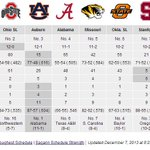 Comparing SEC Champion #Auburn among the BCS Top 10: http://t.co/UiBqykA5aX http://t.co/bVphjXbDAH