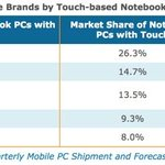 NPD: Touchscreen PCs Expected to take 11% of Notebook Shipments in 2013 http://t.co/bOl0REqs5O http://t.co/6hxZ3qnjdK