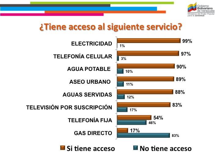 La mayoría de la población tiene acceso a los servicios #2daEncuestaNacionalDeJuventud http://t.co/zQMUyLwkQa