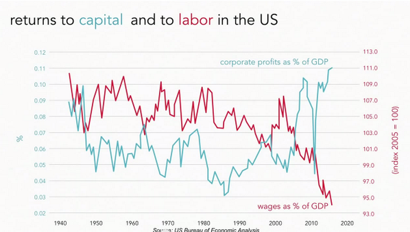 A very striking graph of corporate profits vs. wages in America.  As you might expect, except steeper. http://t.co/2N3asO777C