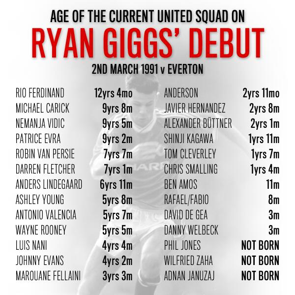 RT @ProD_Soccer: To put Giggs' career length into perspective here are the ages of the current @ManUtd squad when he made his debut... http://t.co/9nVG1blOpl