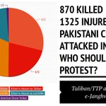 #PTI & #ImranKhan here you go ! See the graph and now dont manipulate nation over #drone & Terrorism @abidifactor http://t.co/n10LrNSCS6
