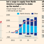 RT @ftcomment: #ftanalysis on Opec - Oil supply: The cartel's challenge http://t.co/4vuRtT9kjM
