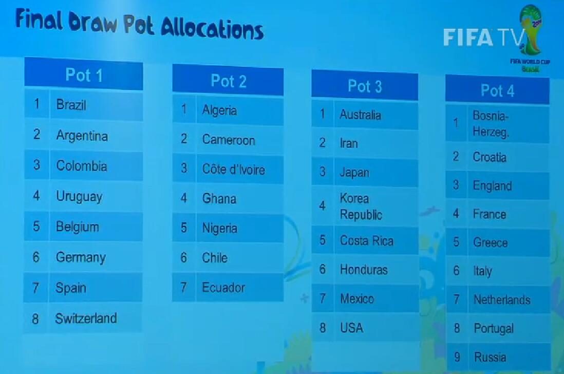 Fifa unveil their #WC2014 pots for Friday's draw. NIne teams in pot 4, seven in pot 2. Not at all confusing, then http://t.co/ZMPiD10NJE