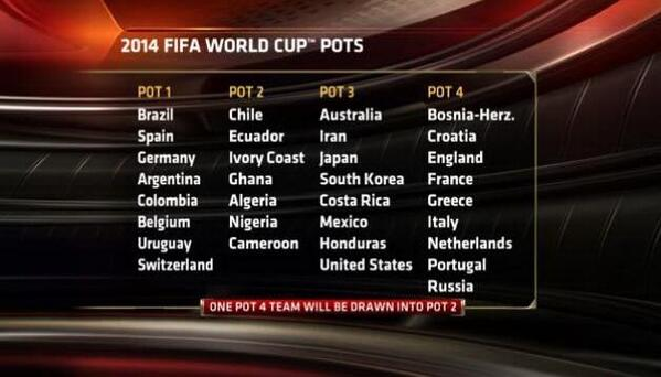 RT @dalejohnsonESPN: Confirmed World Cup finals draw pots in full. http://t.co/vlHDuXC251