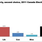 Thinking about Lawrence Martins Green Party article, here are Green voters second choices in 2011. #cdnpoli http://t.co/06McUsoTYf