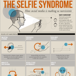 The Selfie Syndrome: How social media is making us narcissistic http://t.co/j9qqBPmsWV http://t.co/EGwDYUC3iU