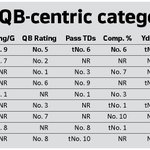 Manziel is only FBS QB to rank in top 10 in the 8 most basic QB-centric stats. And he does things NO ONE ELSE can. http://t.co/KbbU8Mdmxv