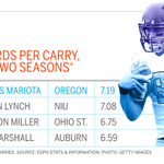 Marcus Mariota is returning to Oregon next season as the most efficient running QB over the last 2 seasons. http://t.co/0lM29u5evl