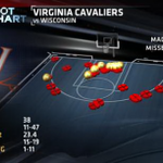 RT @ESPNStatsInfo: Virginia shot 11-for-47 (23.4%) in its loss to Wisconsin, and made just ONE shot outside the paint http://t.co/dwc0NXereF