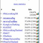 RT @RichardBarrow: The number one hashtag in #Thailand today is #WeLoveKingTH followed by #ทรงพระเจริญ http://t.co/eoVFpg3PDM