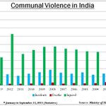FACT: Communal Violence in India since 2002 as data presented to National Integration Council 2013- http://t.co/D9KFuLk6vd