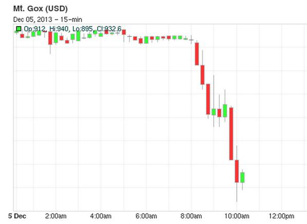 Bitcoinバブル崩壊www 中国政府の「Bitcoin禁止令」受けて為替レートがナイアガラ