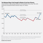 The minimum wage used to keep families out of poverty—it doesnt anymore. http://t.co/gizpOXKKOV #FastFoodStrikes http://t.co/KUQhT4ruQA