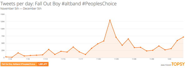 We have 1 million!  Fall Out Boy #altband #PeoplesChoice http://t.co/HX13K7vQ8X