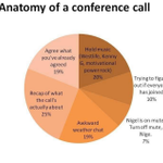 "Happens all the time! :D ""@jonsonbill: Conf call. Funny. http://t.co/kjaQhYlSMI"""